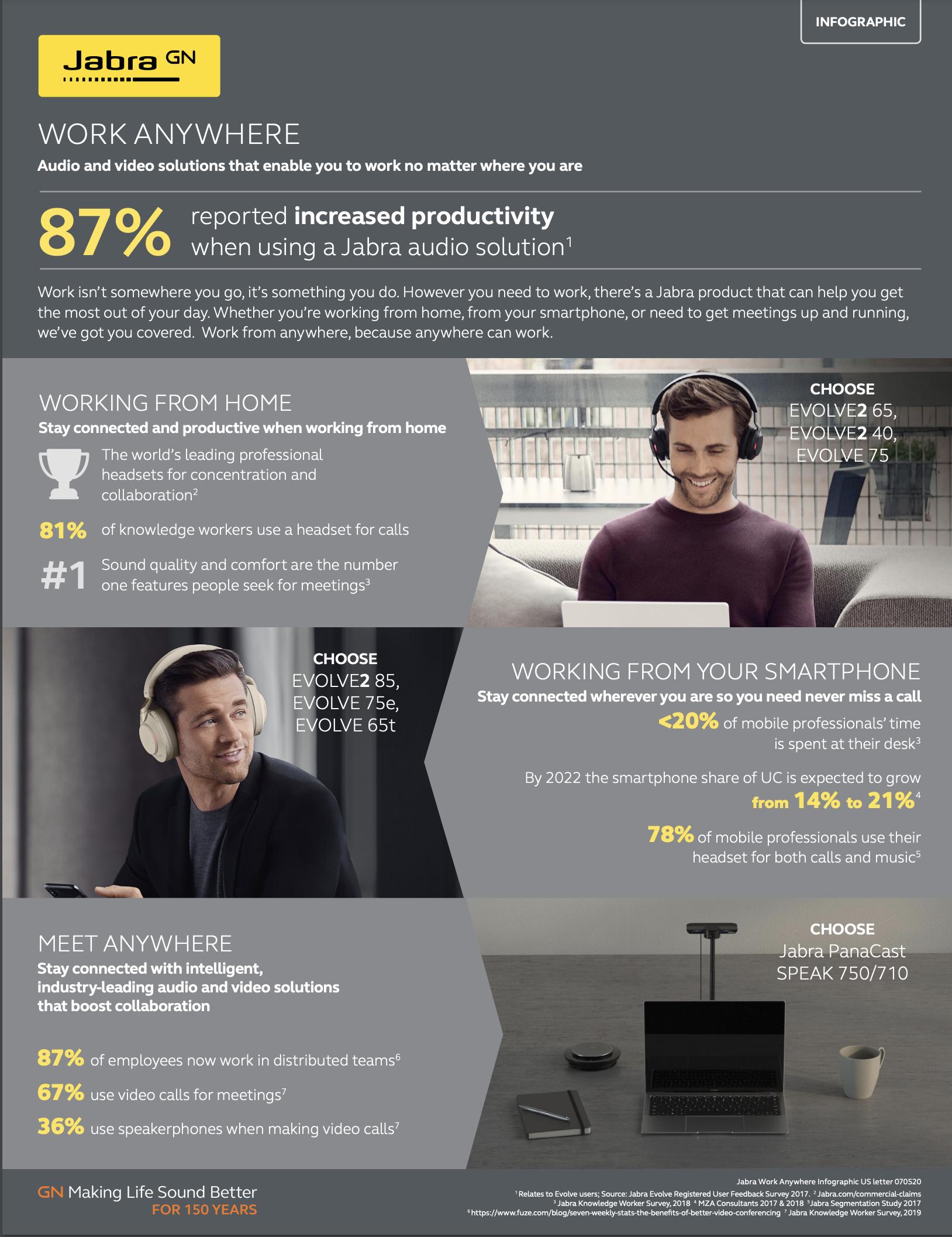 Jabra work anywhere infographic