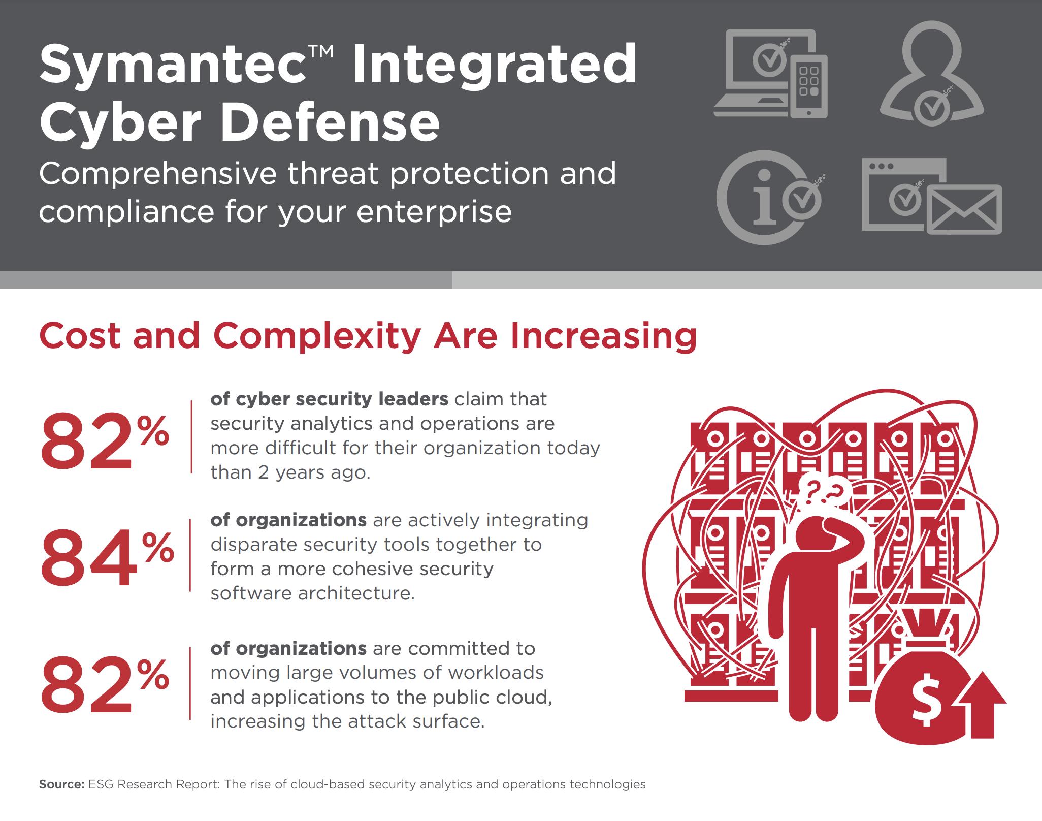 Symantec integrated cyber defense