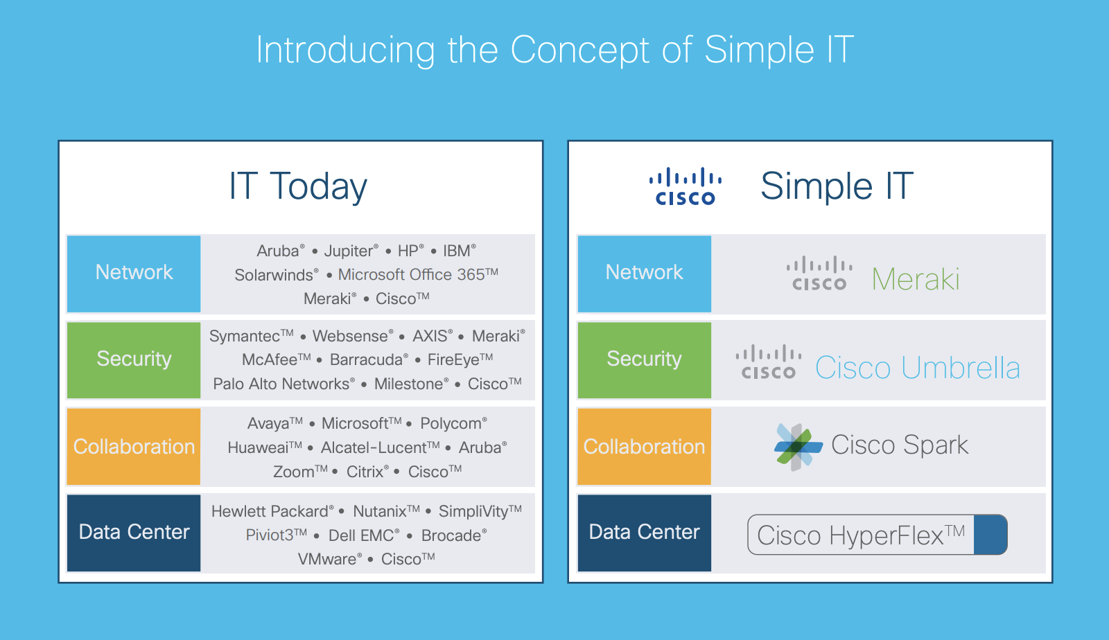 Cisco Simple IT
