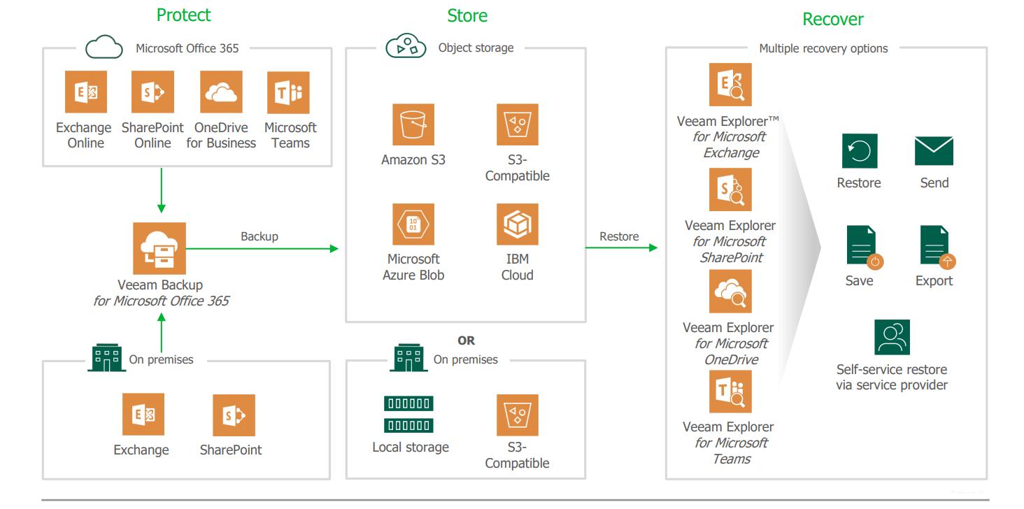 Veeam Backup for Microsoft 365